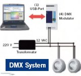 LumiPlus LED - DMX-System