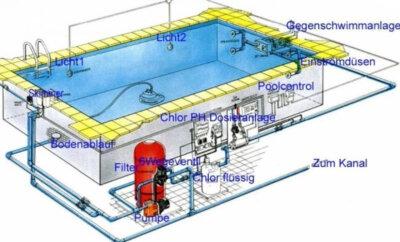 Profiset 2 pvc fittinge schwimmbad verrohrung 63 mm for Schwimmbad filteranlage